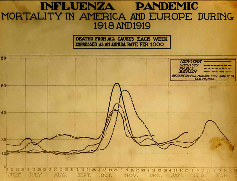 Spanish_flu_death_chart-wmc