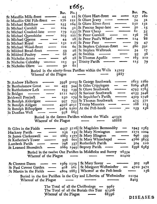 1665-plague-deaths-by-parish
