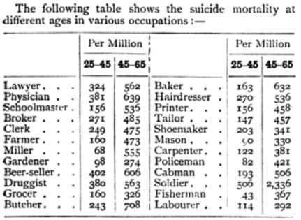 suicide-by-occupation