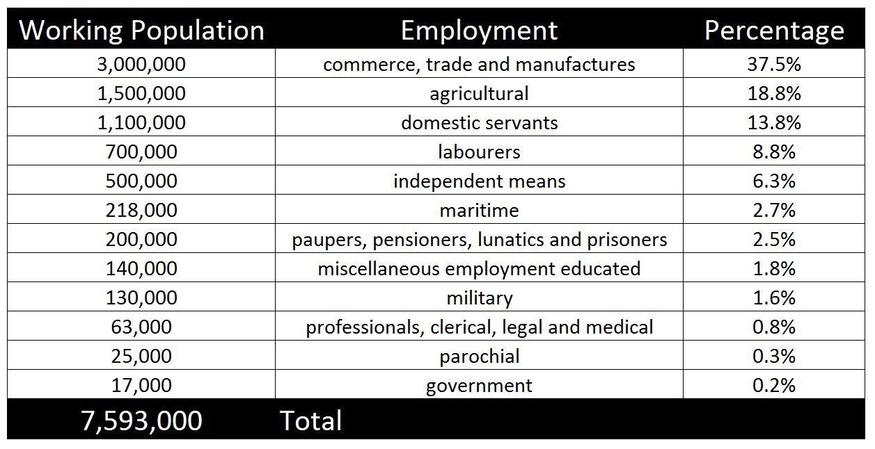 1841-census-occupations