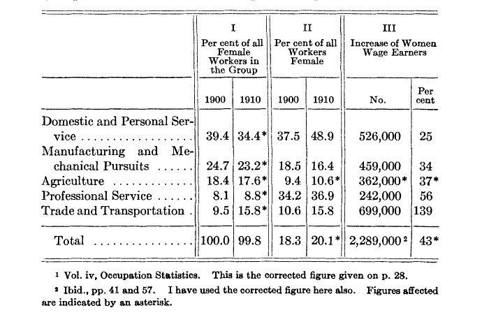1900-and-1910-occupations