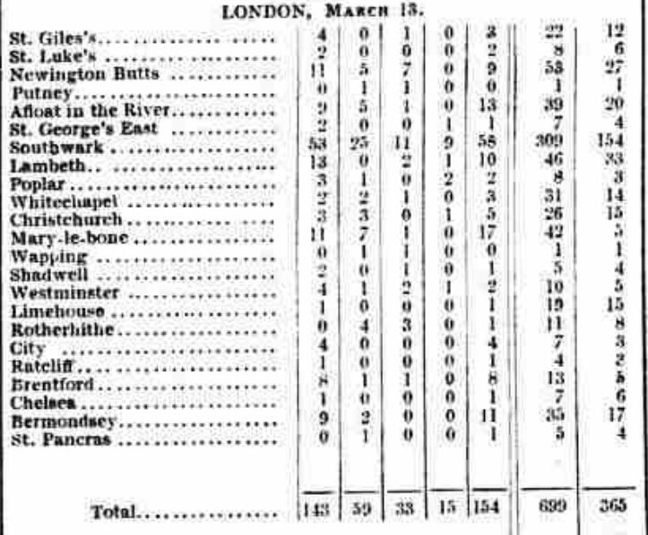 March-cholera-numbers